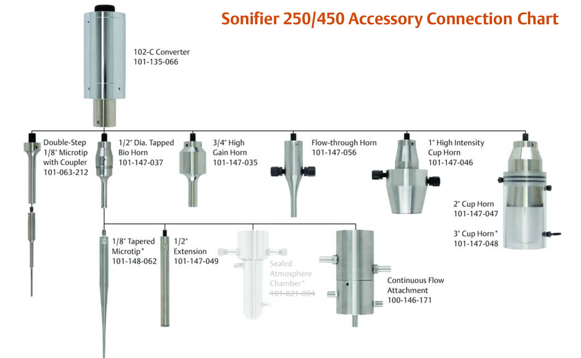 Analog Sonifier Accessories S250A S450
